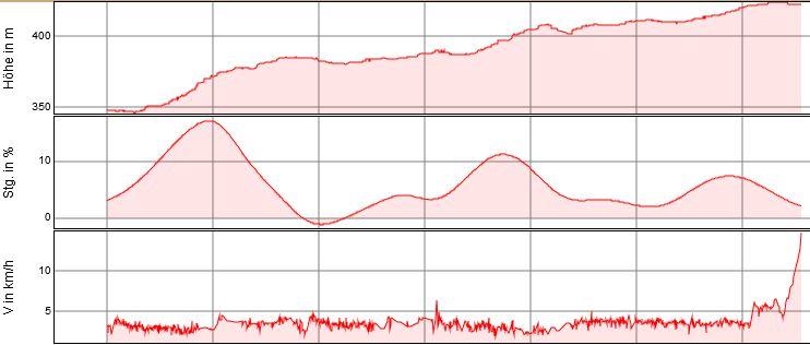 Anstieg_Bärenschluct_Steigung